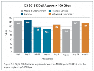 Top DDoS attacks for 2015