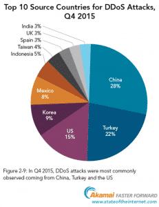 Akamai-DDoS-Countries